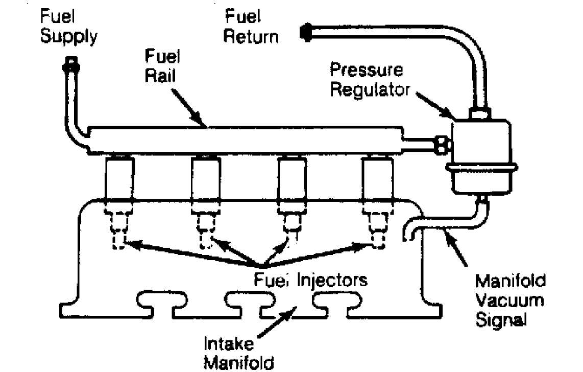 Fuel Injection System - Multi-point    1984